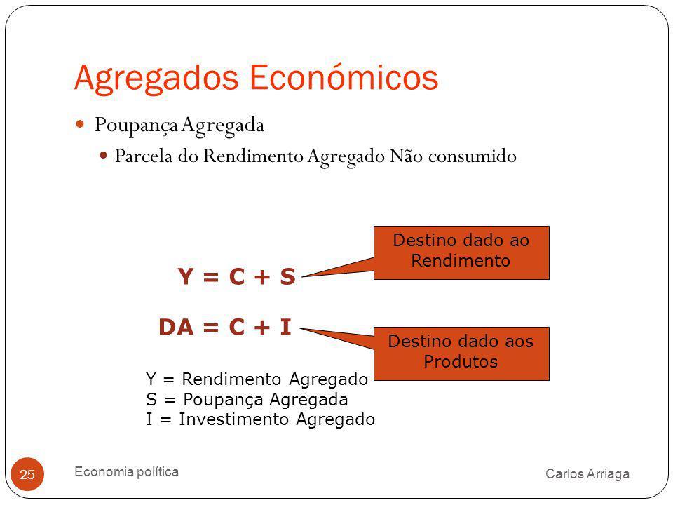 Agregados Económicos Carlos Arriaga Economia política 25 Poupança Agregada Parcela do Rendimento Agregado Não consumido Y = C + S DA = C + I Y = Rendi