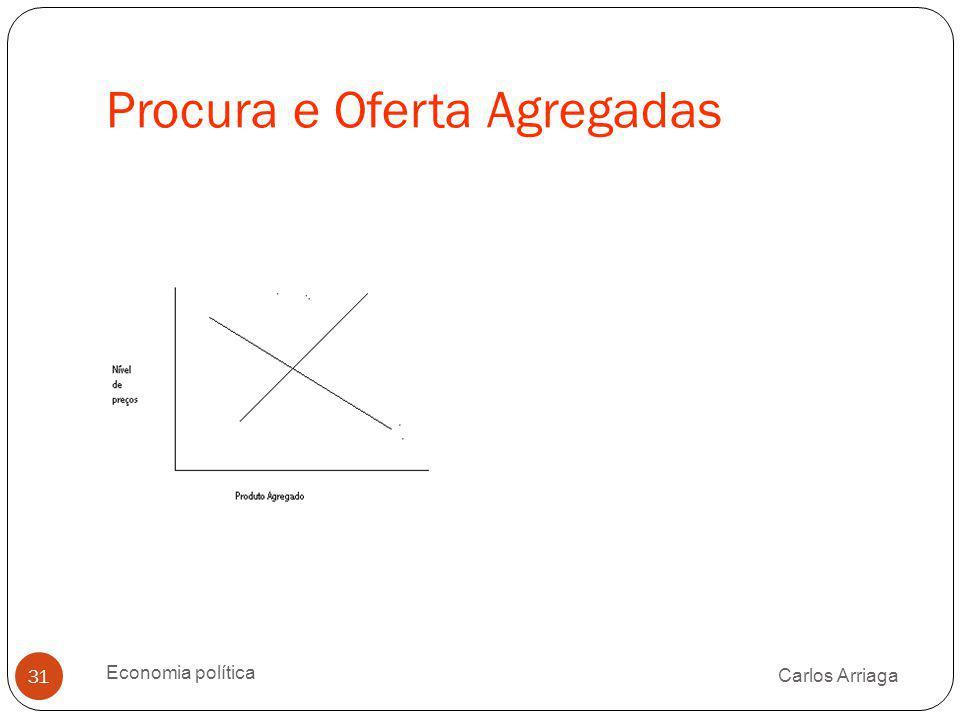 Procura e Oferta Agregadas Carlos Arriaga Economia política 31