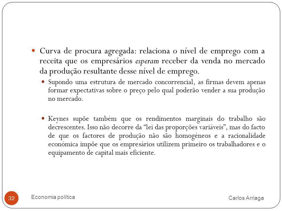 Carlos Arriaga Economia política 32 Curva de procura agregada: relaciona o nível de emprego com a receita que os empresários esperam receber da venda