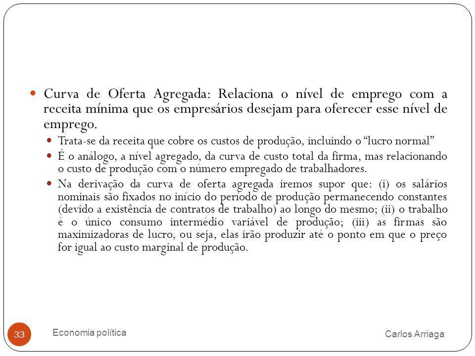 Carlos Arriaga Economia política 33 Curva de Oferta Agregada: Relaciona o nível de emprego com a receita mínima que os empresários desejam para oferec