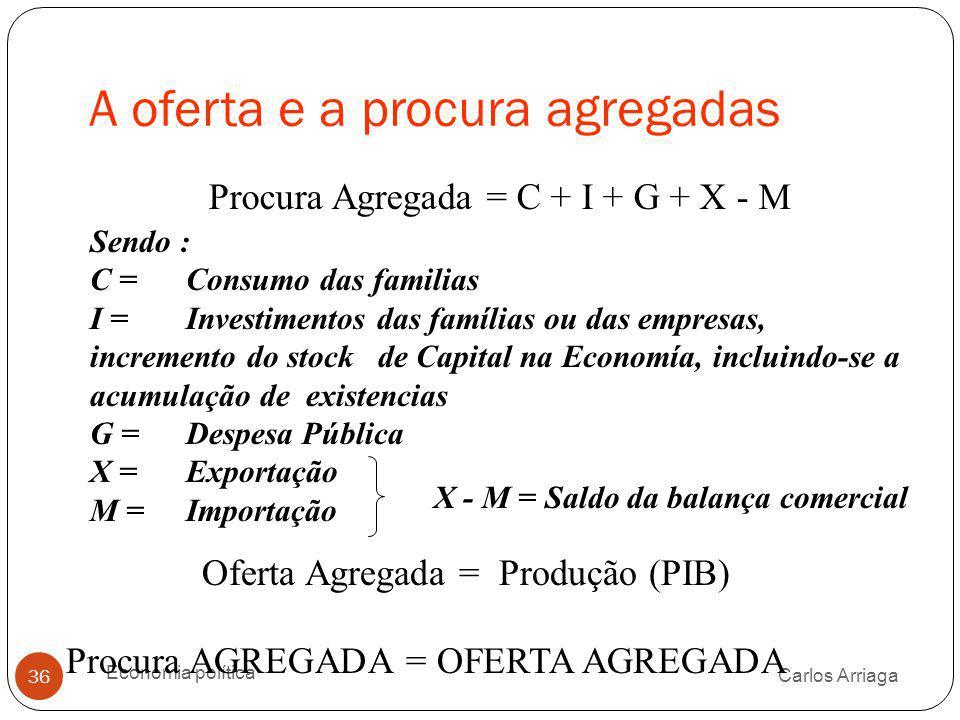 A oferta e a procura agregadas Carlos Arriaga Economia política 36 Procura Agregada = C + I + G + X - M Oferta Agregada = Produção (PIB) Sendo : C = C