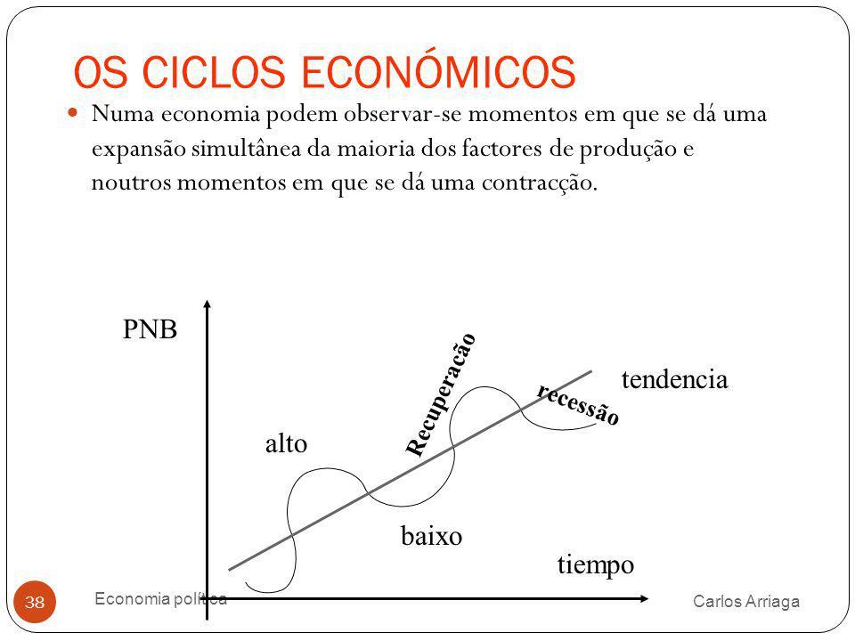 OS CICLOS ECONÓMICOS Carlos Arriaga Economia política 38 Numa economia podem observar-se momentos em que se dá uma expansão simultânea da maioria dos