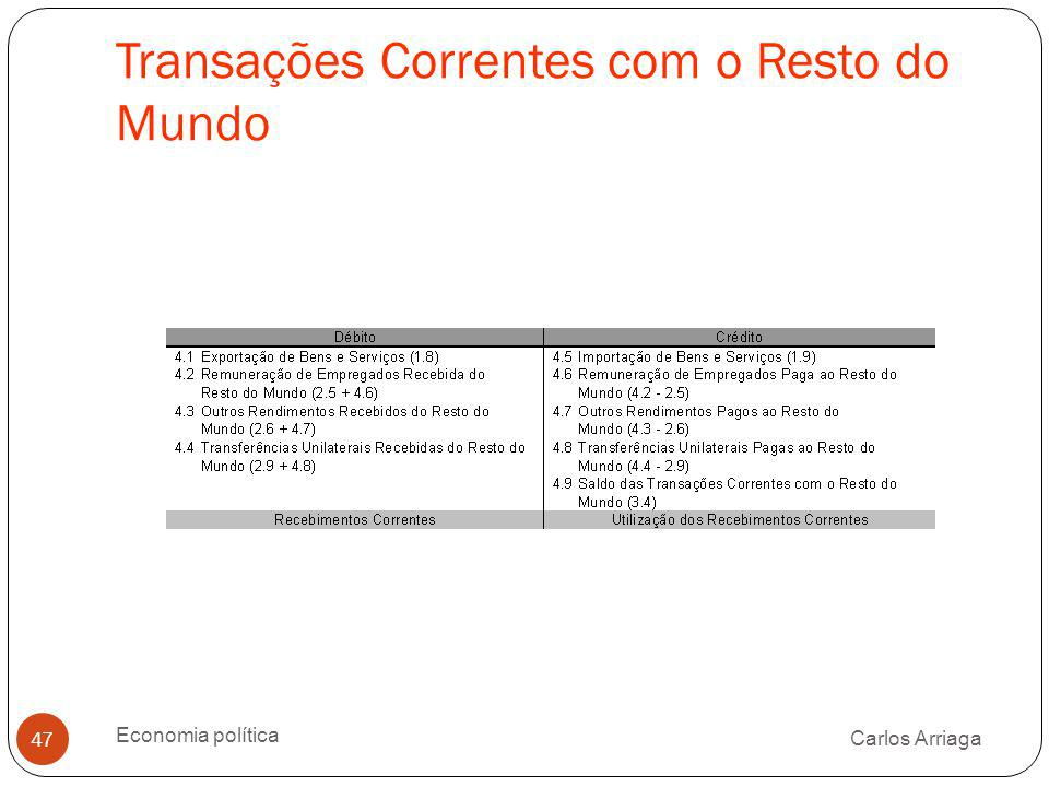 Transações Correntes com o Resto do Mundo Carlos Arriaga Economia política 47