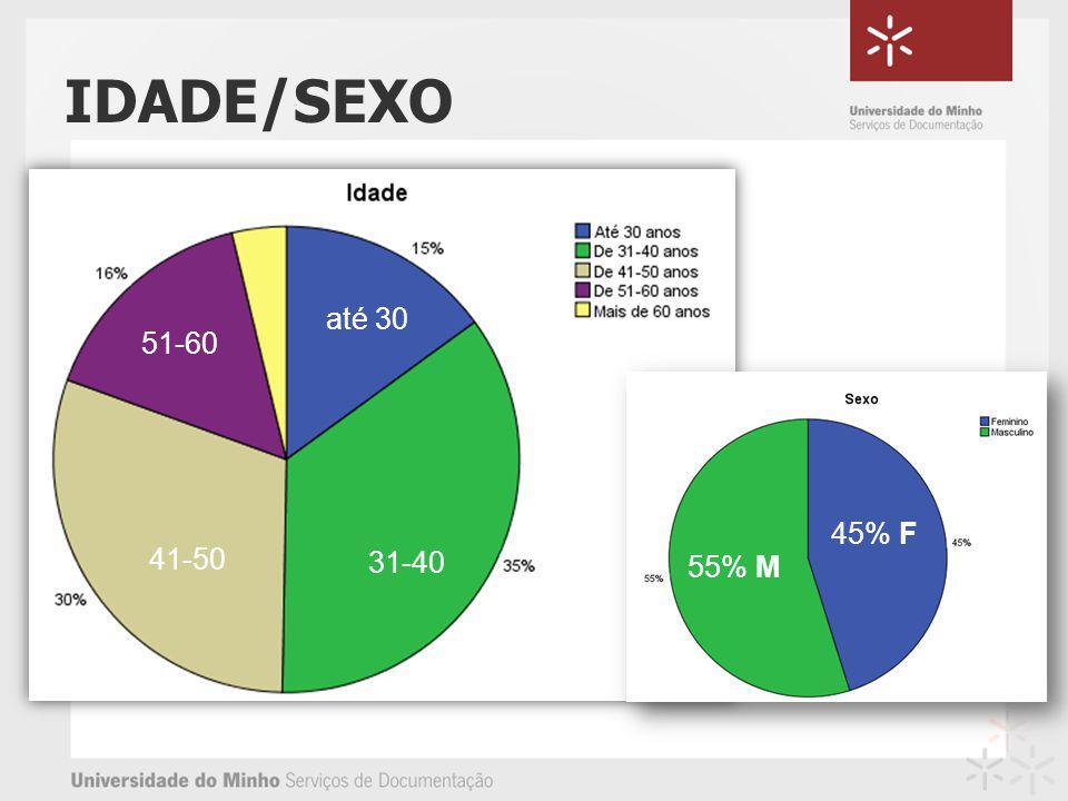 IDADE/SEXO 31-40 41-50 51-60 até 30 45% F 55% M