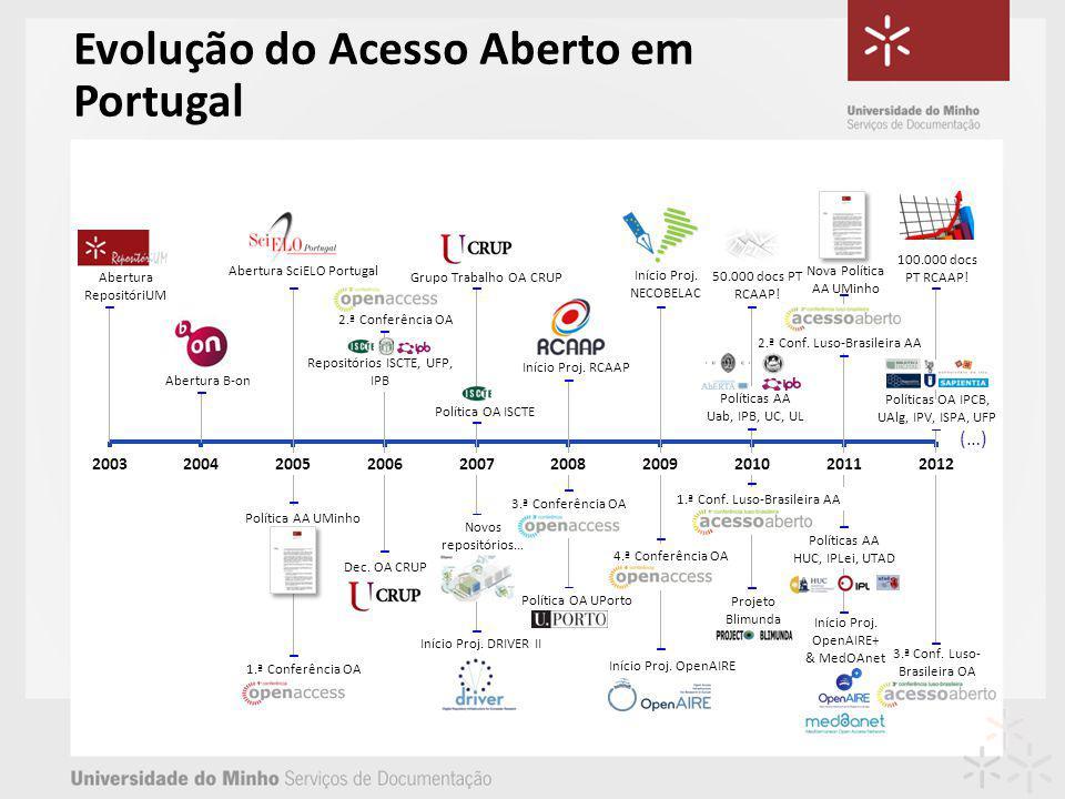 Evolução do Acesso Aberto em Portugal 3.ª Conf. Luso- Brasileira OA 100.000 docs PT RCAAP.