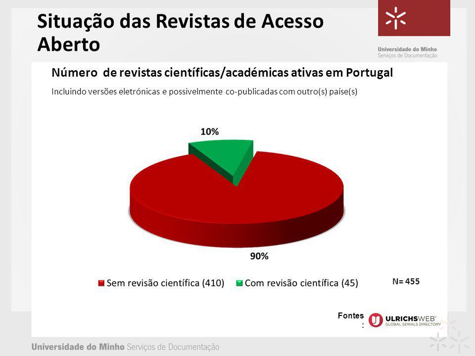 Número de revistas científicas/académicas ativas em Portugal Incluindo versões eletrónicas e possivelmente co-publicadas com outro(s) paíse(s) N= 455 Situação das Revistas de Acesso Aberto Fontes :