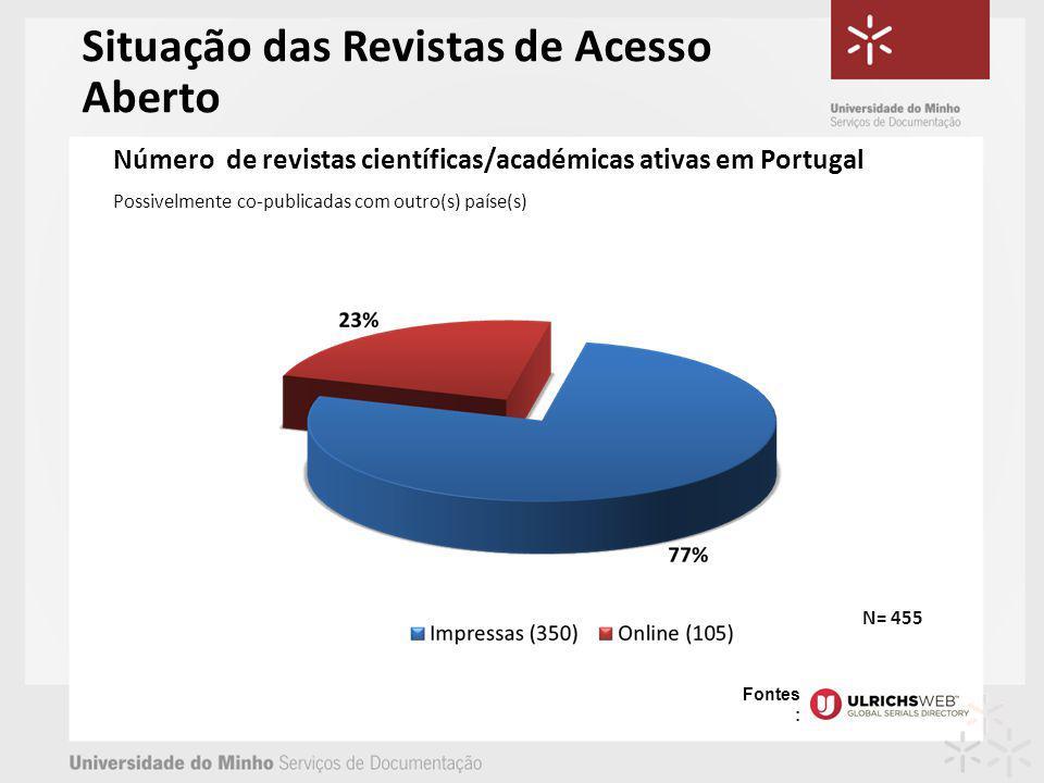 Número de revistas científicas/académicas ativas em Portugal Possivelmente co-publicadas com outro(s) paíse(s) N= 455 Situação das Revistas de Acesso Aberto Fontes :