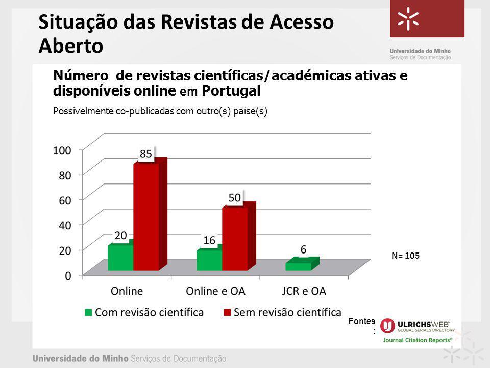 Número de revistas científicas/académicas ativas e disponíveis online em Portugal Possivelmente co-publicadas com outro(s) paíse(s) N= 105 Fontes : Situação das Revistas de Acesso Aberto