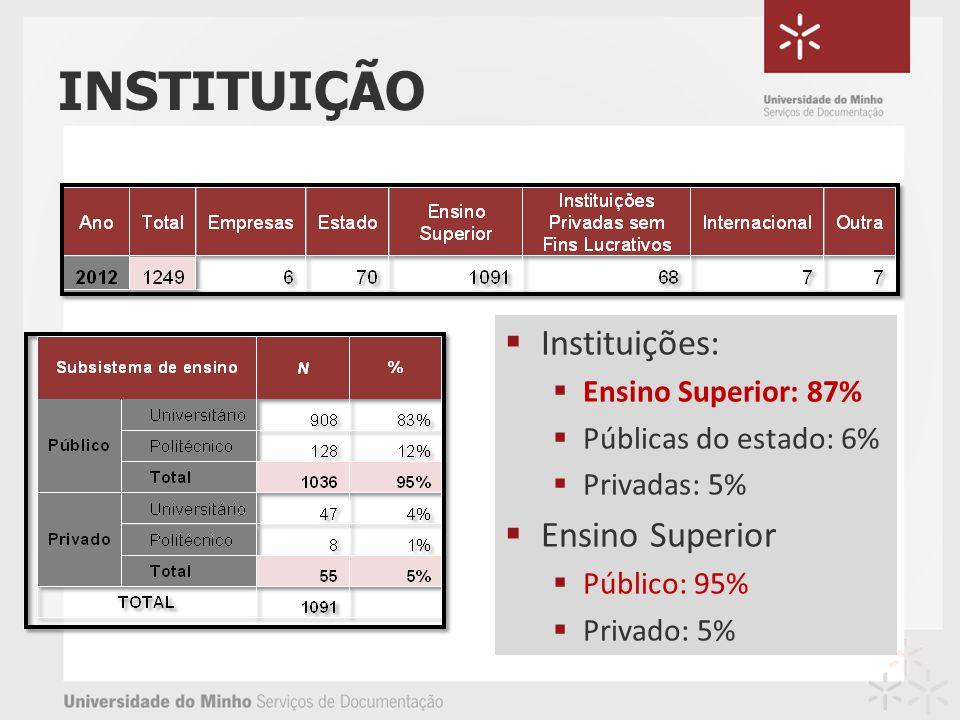 INSTITUIÇÃO Instituições: Ensino Superior: 87% Públicas do estado: 6% Privadas: 5% Ensino Superior Público: 95% Privado: 5%