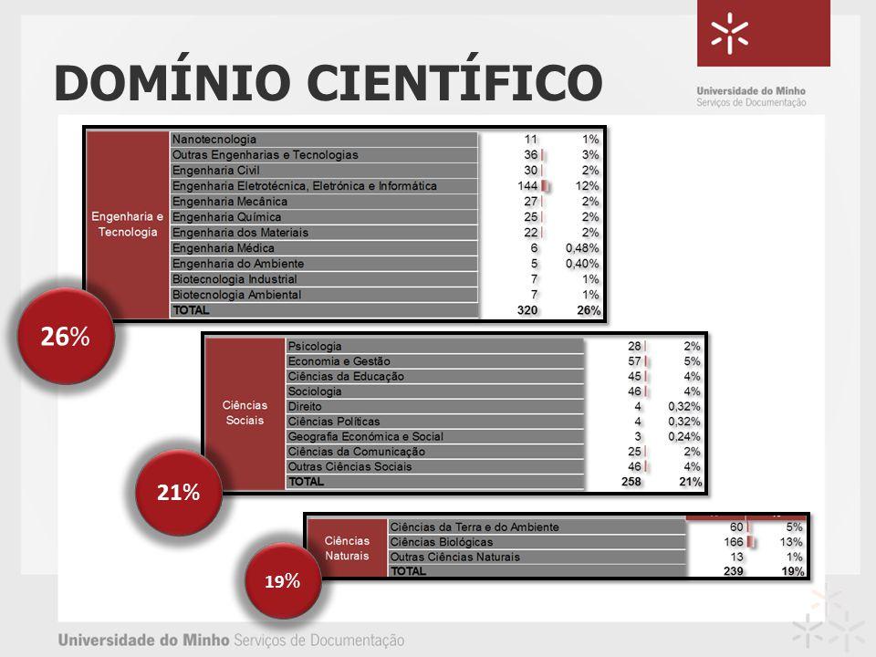 DOMÍNIO CIENTÍFICO 21% 26% 19 %