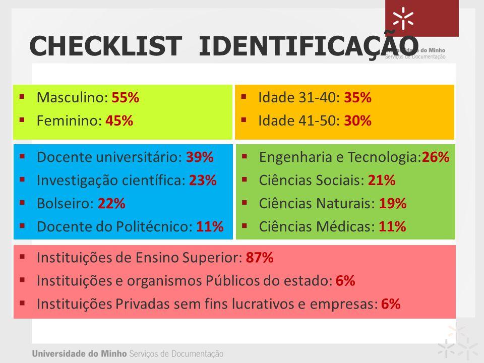 CHECKLIST IDENTIFICAÇÃO Idade 31-40: 35% Idade 41-50: 30% Docente universitário: 39% Investigação científica: 23% Bolseiro: 22% Docente do Politécnico