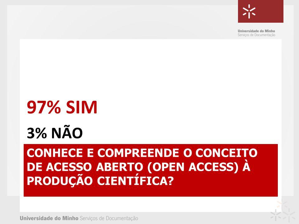 CONHECE E COMPREENDE O CONCEITO DE ACESSO ABERTO (OPEN ACCESS) À PRODUÇÃO CIENTÍFICA? 97% SIM 3% NÃO