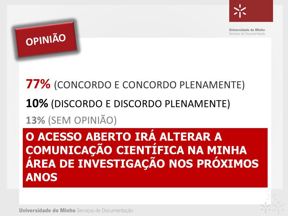 O ACESSO ABERTO IRÁ ALTERAR A COMUNICAÇÃO CIENTÍFICA NA MINHA ÁREA DE INVESTIGAÇÃO NOS PRÓXIMOS ANOS 77% (CONCORDO E CONCORDO PLENAMENTE) 10% (DISCORDO E DISCORDO PLENAMENTE) 13% (SEM OPINIÃO) OPINIÃO