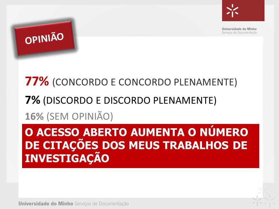 O ACESSO ABERTO AUMENTA O NÚMERO DE CITAÇÕES DOS MEUS TRABALHOS DE INVESTIGAÇÃO 77% (CONCORDO E CONCORDO PLENAMENTE) 7% (DISCORDO E DISCORDO PLENAMENTE) 16% (SEM OPINIÃO) OPINIÃO