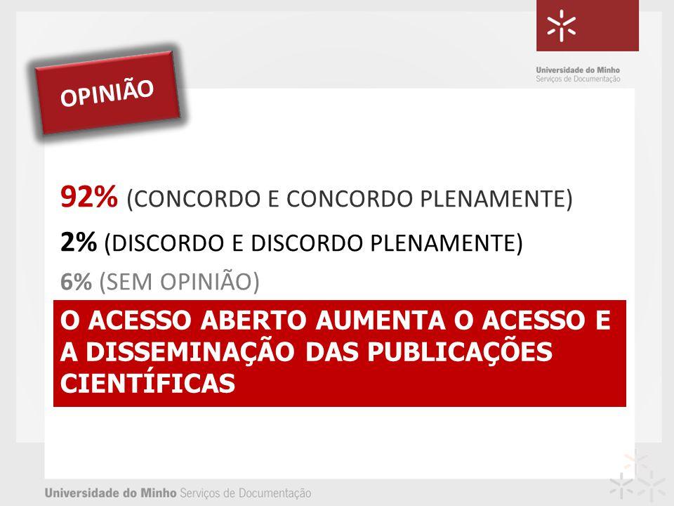 O ACESSO ABERTO AUMENTA O ACESSO E A DISSEMINAÇÃO DAS PUBLICAÇÕES CIENTÍFICAS 92% (CONCORDO E CONCORDO PLENAMENTE) 2% (DISCORDO E DISCORDO PLENAMENTE)