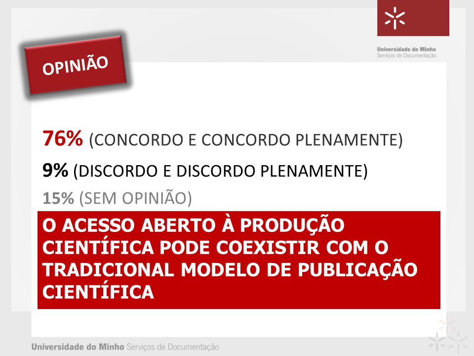 O ACESSO ABERTO À PRODUÇÃO CIENTÍFICA PODE COEXISTIR COM O TRADICIONAL MODELO DE PUBLICAÇÃO CIENTÍFICA 76% (CONCORDO E CONCORDO PLENAMENTE) 9% (DISCORDO E DISCORDO PLENAMENTE) 15% (SEM OPINIÃO) OPINIÃO