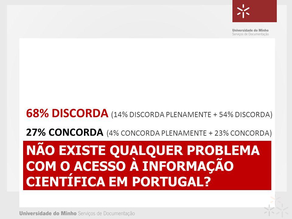 NÃO EXISTE QUALQUER PROBLEMA COM O ACESSO À INFORMAÇÃO CIENTÍFICA EM PORTUGAL? 68% DISCORDA (14% DISCORDA PLENAMENTE + 54% DISCORDA) 27% CONCORDA (4%