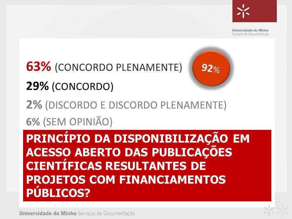 PRINCÍPIO DA DISPONIBILIZAÇÃO EM ACESSO ABERTO DAS PUBLICAÇÕES CIENTÍFICAS RESULTANTES DE PROJETOS COM FINANCIAMENTOS PÚBLICOS? 63% (CONCORDO PLENAMEN