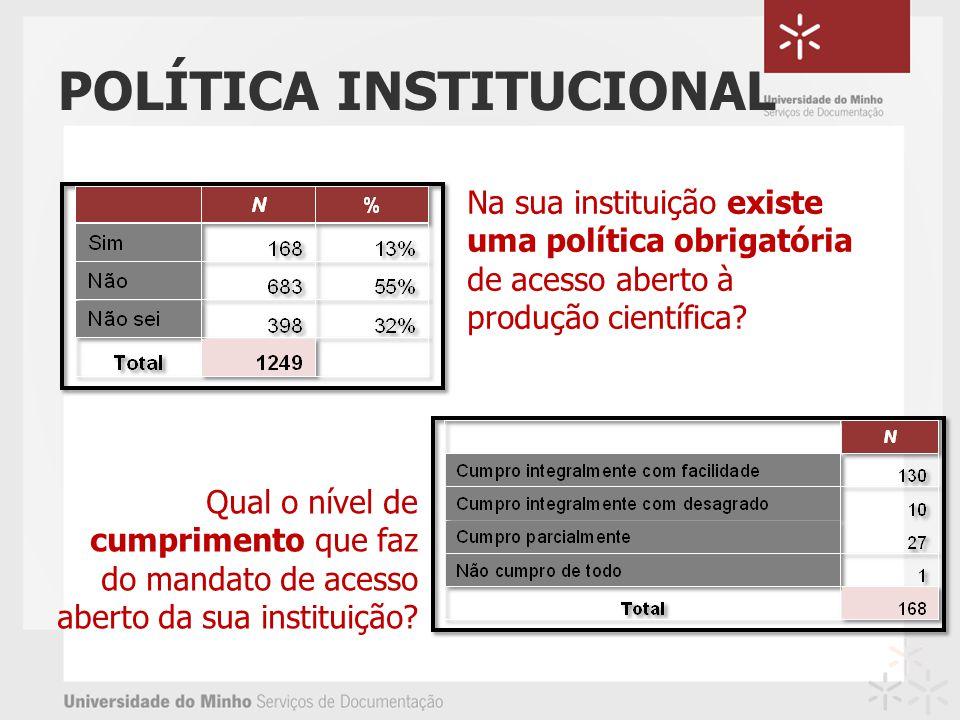 POLÍTICA INSTITUCIONAL Na sua instituição existe uma política obrigatória de acesso aberto à produção científica? Qual o nível de cumprimento que faz