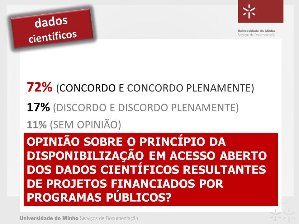 OPINIÃO SOBRE O PRINCÍPIO DA DISPONIBILIZAÇÃO EM ACESSO ABERTO DOS DADOS CIENTÍFICOS RESULTANTES DE PROJETOS FINANCIADOS POR PROGRAMAS PÚBLICOS? 72% (
