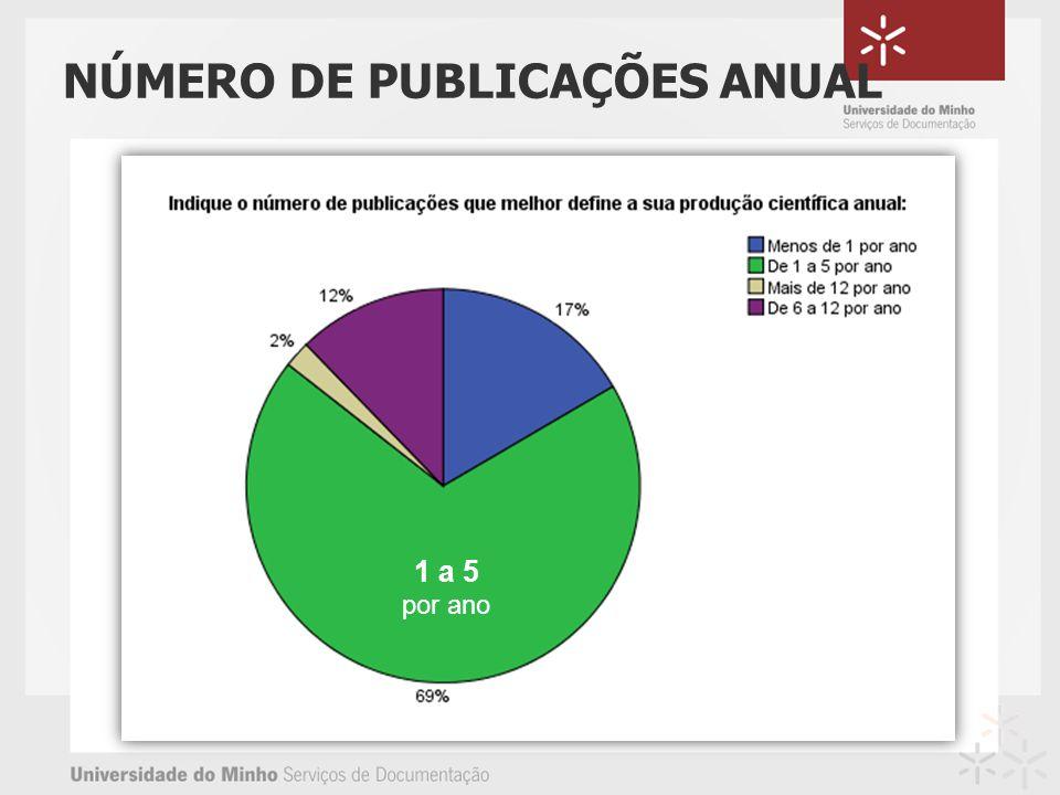 NÚMERO DE PUBLICAÇÕES ANUAL 1 a 5 por ano