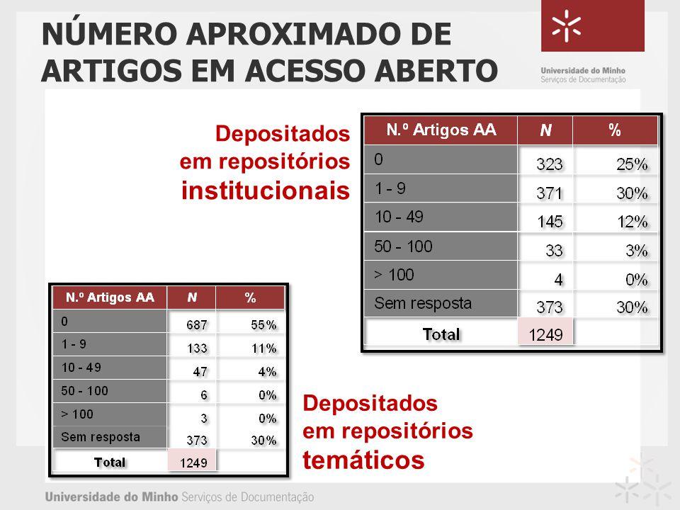 NÚMERO APROXIMADO DE ARTIGOS EM ACESSO ABERTO Depositados em repositórios institucionais Depositados em repositórios temáticos