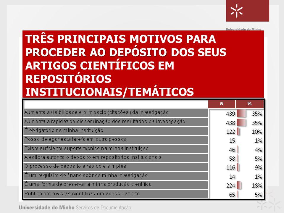 PROCEDER AO DEPÓSITO TRÊS PRINCIPAIS MOTIVOS PARA PROCEDER AO DEPÓSITO DOS SEUS ARTIGOS CIENTÍFICOS EM REPOSITÓRIOS INSTITUCIONAIS/TEMÁTICOS