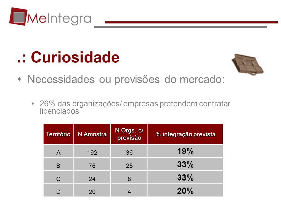 .: Curiosidade Necessidades ou previsões do mercado: 26% das organizações/ empresas pretendem contratar licenciadosTerritório N Amostra N Orgs. c/ pre