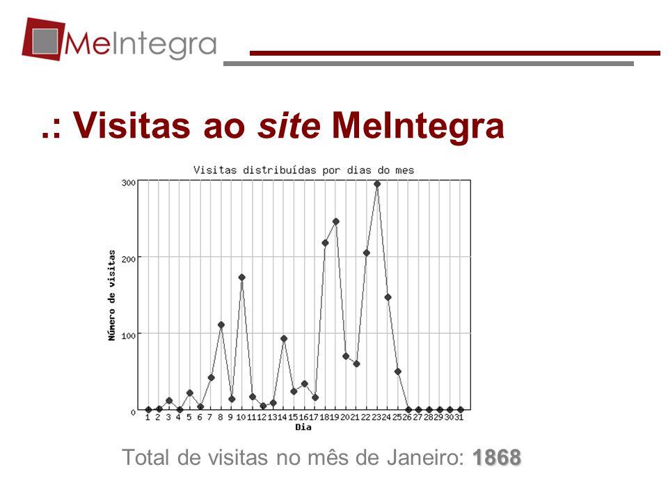 .: Visitas ao site MeIntegra 1868 Total de visitas no mês de Janeiro: 1868