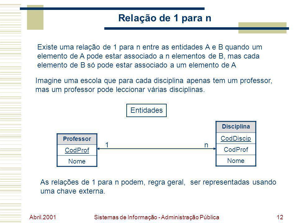 Abril.2001 Sistemas de Informação - Administração Pública12 Relação de 1 para n Existe uma relação de 1 para n entre as entidades A e B quando um elem
