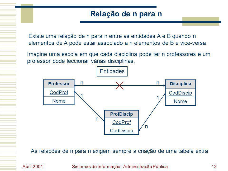 Abril.2001 Sistemas de Informação - Administração Pública13 Relação de n para n Existe uma relação de n para n entre as entidades A e B quando n eleme
