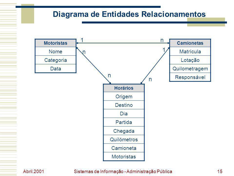 Abril.2001 Sistemas de Informação - Administração Pública15 Diagrama de Entidades Relacionamentos Motoristas Nome Categoria Data Camionetas Matrícula