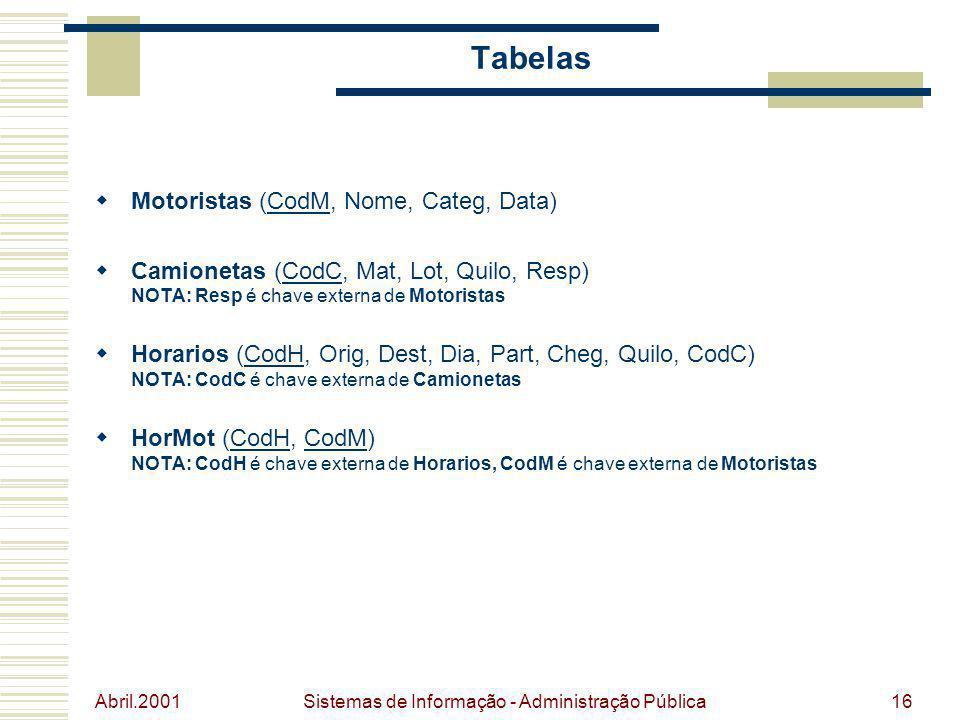 Abril.2001 Sistemas de Informação - Administração Pública16 Tabelas Motoristas (CodM, Nome, Categ, Data) Camionetas (CodC, Mat, Lot, Quilo, Resp) NOTA