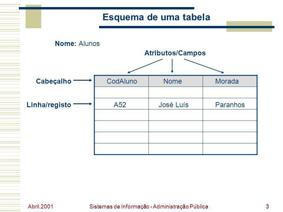 Abril.2001 Sistemas de Informação - Administração Pública3 Esquema de uma tabela Nome: Alunos NomeMoradaCabeçalhoCodAluno Atributos/Campos Linha/regis