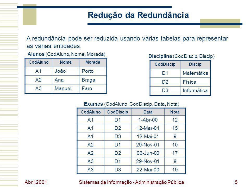 Abril.2001 Sistemas de Informação - Administração Pública5 Redução da Redundância A redundância pode ser reduzida usando várias tabelas para represent