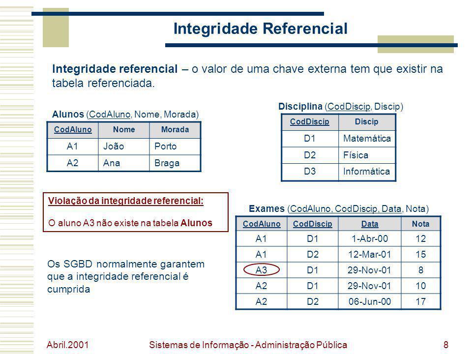 Abril.2001 Sistemas de Informação - Administração Pública8 Integridade Referencial Integridade referencial – o valor de uma chave externa tem que exis