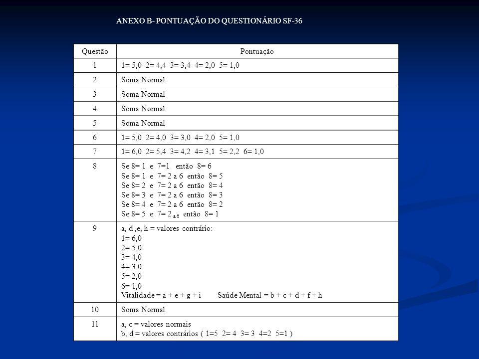 ANEXO B- PONTUAÇÃO DO QUESTIONÁRIO SF-36 QuestãoPontuação 11= 5,0 2= 4,4 3= 3,4 4= 2,0 5= 1,0 2Soma Normal 3 4 5 61= 5,0 2= 4,0 3= 3,0 4= 2,0 5= 1,0 71= 6,0 2= 5,4 3= 4,2 4= 3,1 5= 2,2 6= 1,0 8Se 8= 1 e 7=1 então 8= 6 Se 8= 1 e 7= 2 a 6 então 8= 5 Se 8= 2 e 7= 2 a 6 então 8= 4 Se 8= 3 e 7= 2 a 6 então 8= 3 Se 8= 4 e 7= 2 a 6 então 8= 2 Se 8= 5 e 7= 2 a 6 então 8= 1 9a, d,e, h = valores contrário: 1= 6,0 2= 5,0 3= 4,0 4= 3,0 5= 2,0 6= 1,0 Vitalidade = a + e + g + i Saúde Mental = b + c + d + f + h 10Soma Normal 11a, c = valores normais b, d = valores contrários ( 1=5 2= 4 3= 3 4=2 5=1 )