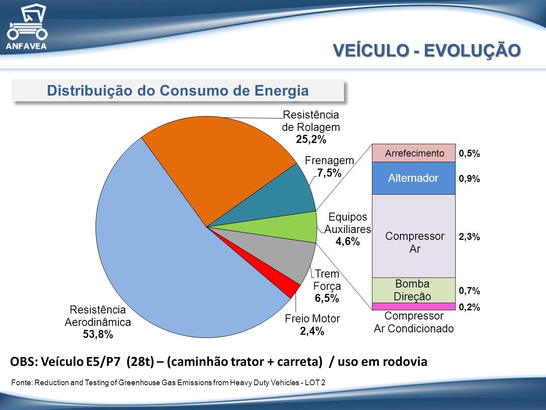 Arrefecimento Alternador Compressor Ar Bomba Direção Compressor Ar Condicionado Distribuição do Consumo de Energia VEÍCULO - EVOLUÇÃO OBS: Veículo E5/