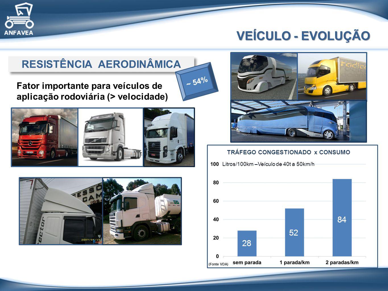 VEÍCULO - EVOLUÇÃO RESISTÊNCIA AERODINÂMICA Fator importante para veículos de aplicação rodoviária (> velocidade) Litros/100km –Veículo de 40t a 50km/h TRÁFEGO CONGESTIONADO x CONSUMO (Fonte VDA) 52 28 84 ~ 54%