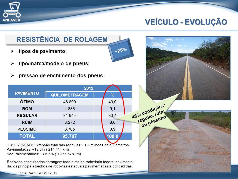 PAVIMENTO 2012 QUILOMETRAGEM% ÓTIMO46.89049,0 BOM4.8365,1 REGULAR31.94433,4 RUIM8.2728,6 PÉSSIMO3.7653,9 TOTAL95.707100,0 VEÍCULO - EVOLUÇÃO RESISTÊNCIA DE ROLAGEM tipos de pavimento; tipo/marca/modelo de pneus; pressão de enchimento dos pneus.