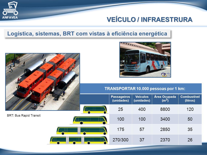 TRANSPORTAR 10.000 pessoas por 1 km: Passageiros (unidades) Veículos (unidades) Área Ocupada (m 2 ) Combustível (litros) 254008800120 100 340050 17557285035 270/30037237026 Logística, sistemas, BRT com vistas à eficiência energética VEÍCULO / INFRAESTRURA BRT: Bus Rapid Transit