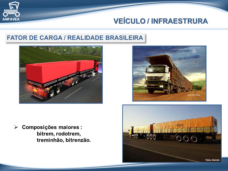 Composições maiores : bitrem, rodotrem, treminhão, bitrenzão. VEÍCULO / INFRAESTRURA FATOR DE CARGA / REALIDADE BRASILEIRA