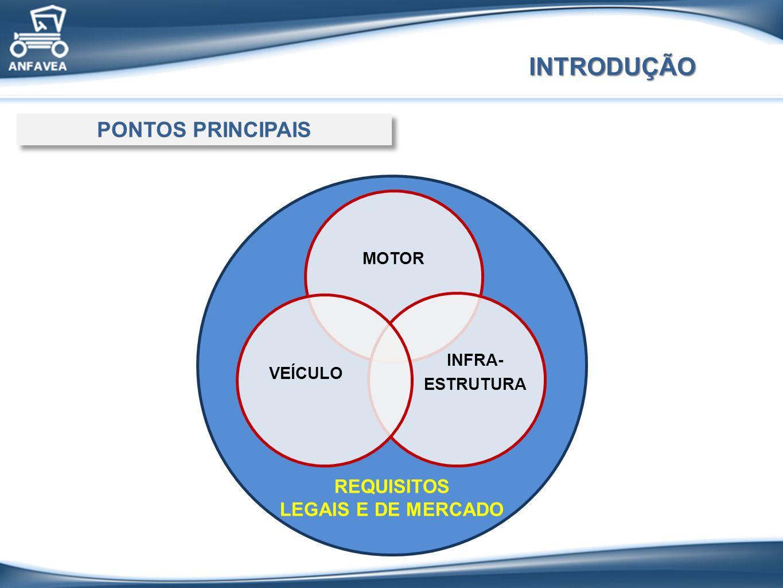 INTRODUÇÃO REQUISITOS LEGAIS E DE MERCADO PONTOS PRINCIPAIS MOTOR INFRA- ESTRUTURA VEÍCULO