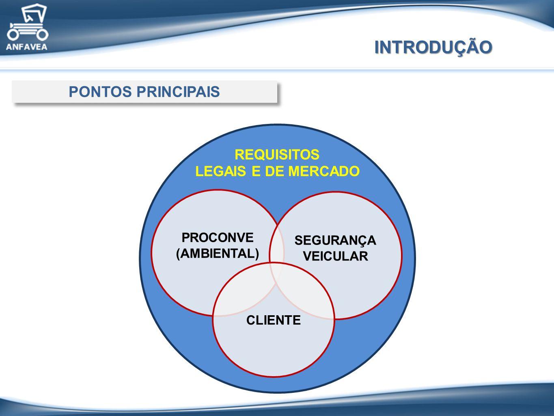 INTRODUÇÃO REQUISITOS LEGAIS E DE MERCADO PONTOS PRINCIPAIS PROCONVE (AMBIENTAL) SEGURANÇA VEICULAR CLIENTE