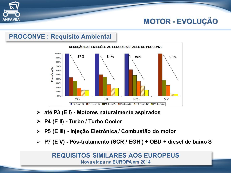 MOTOR - EVOLUÇÃO P4 (E II) - Turbo / Turbo Cooler P5 (E III) - Injeção Eletrônica / Combustão do motor - P7 (E V) - Pós-tratamento (SCR / EGR ) + OBD + diesel de baixo S até P3 (E I) - Motores naturalmente aspirados PROCONVE : Requisito Ambiental REQUISITOS SIMILARES AOS EUROPEUS Nova etapa na EUROPA em 2014 REQUISITOS SIMILARES AOS EUROPEUS Nova etapa na EUROPA em 2014 87%81% 86% 95% COHCNOxMP