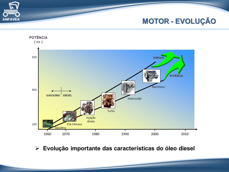 MOTOR - EVOLUÇÃO Evolução importante das características do óleo diesel POTÊNCIA ( cv )