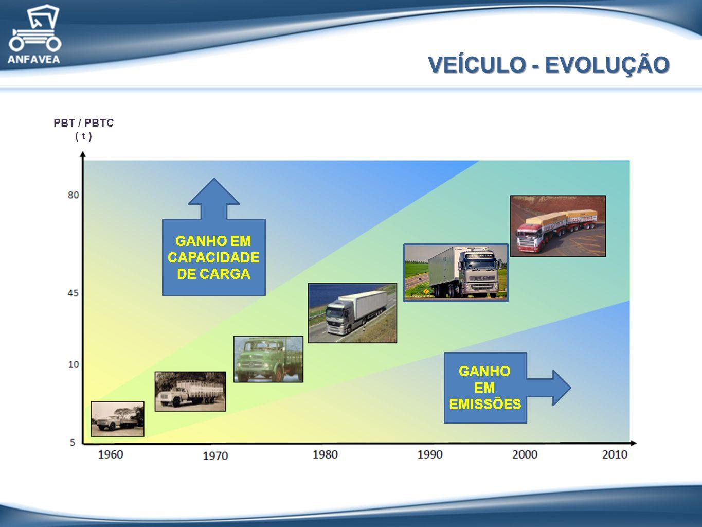 VEÍCULO - EVOLUÇÃO GANHO EM EMISSÃO GANHO EM CAPACIDADE DE CARGA GANHO EM EMISSÕES PBT / PBTC ( t )