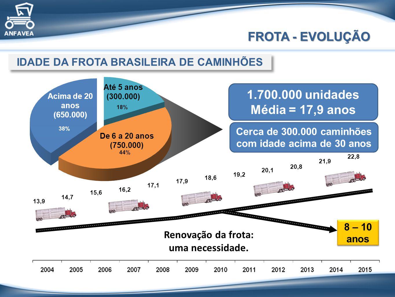 Acima de 20 anos (650.000) Até 5 anos (300.000) De 6 a 20 anos (750.000) 8 – 10 anos 8 – 10 anos IDADE DA FROTA BRASILEIRA DE CAMINHÕES 1.700.000 unidades Média = 17,9 anos Cerca de 300.000 caminhões com idade acima de 30 anos Renovação da frota: uma necessidade.