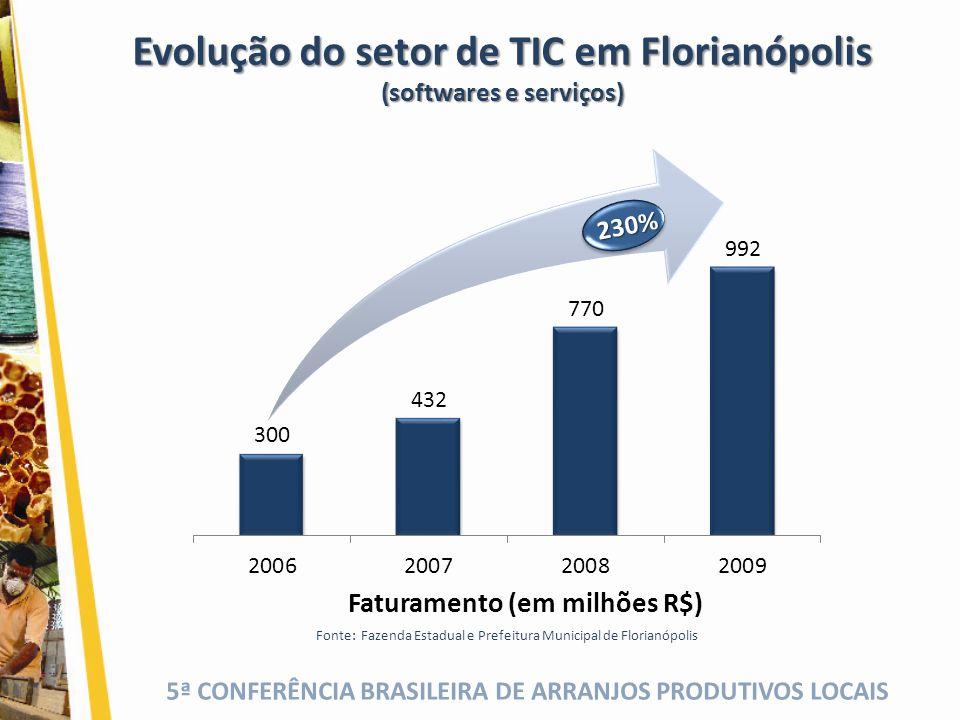 5ª CONFERÊNCIA BRASILEIRA DE ARRANJOS PRODUTIVOS LOCAIS Evolução do setor de TIC em Florianópolis (softwares e serviços) 230%