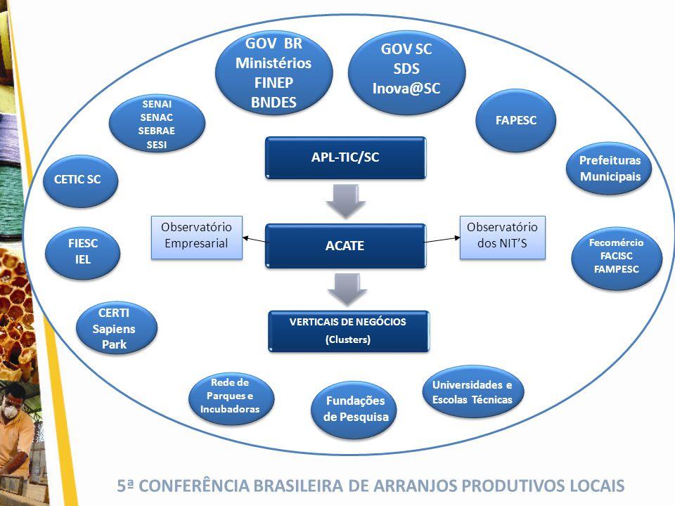5ª CONFERÊNCIA BRASILEIRA DE ARRANJOS PRODUTIVOS LOCAIS APL-TIC/SC ACATE VERTICAIS DE NEGÓCIOS Informação Competência Conhecimento Dados Visibilidade no Mercado Representatividade Setorial POTENCIALIZAÇÃO DO DESENVOLVIMENTO DAS EMPRESAS POTENCIALIZAÇÃO DO DESENVOLVIMENTO DAS EMPRESAS Complementaridade de Soluções Investimentos Incremento da Renda Regional Inovação Tecnológica Competitividade Pesquisas Associativismo Inovador RECURSOS HUMANOS Desenvolvimento Econômico Sustentável Grupo Sociedade Organização Indivíduos